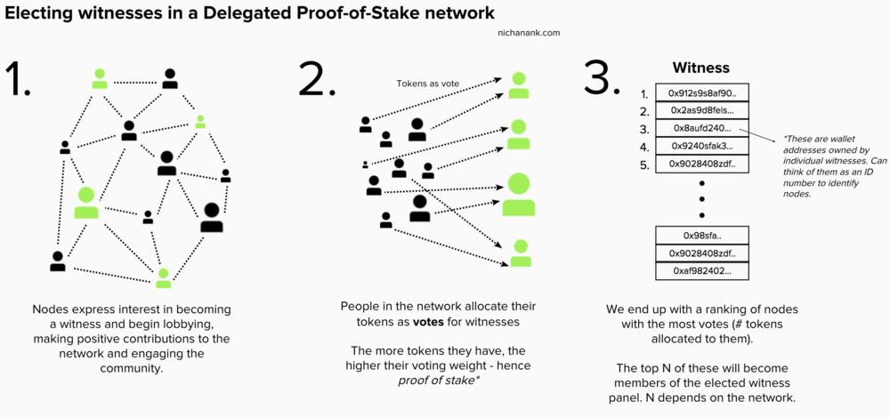 Алгоритм консенсуса Delegated Proof of Stake
