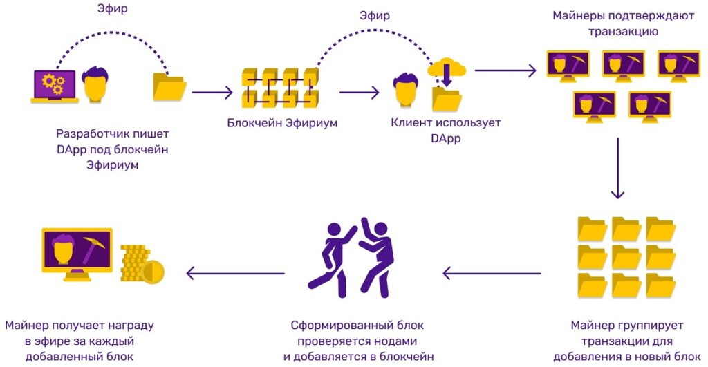 Схема работы алгоритма консенсуса Proof of Work