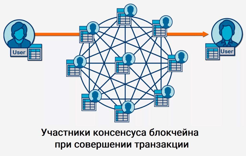 Схема валидации транзакций через алгоритм консенсуса