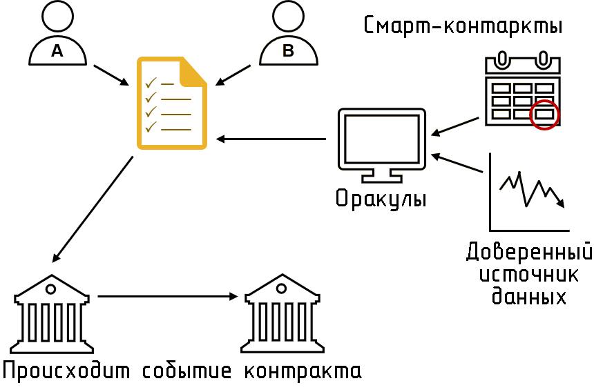 Схема работы смарт-контрактов